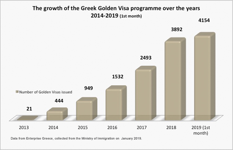 Graph showing how many Golden visas have been issued in Greece from 2014 to 2019